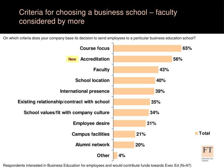 Criteria for choosing a business school – faculty considered by more