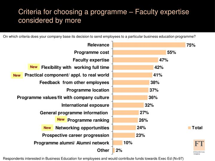 Criteria for choosing a programme – Faculty expertise considered by more
