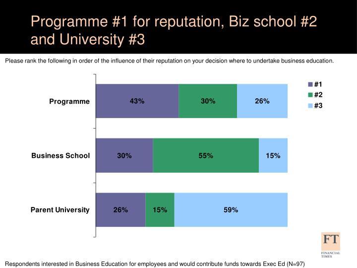 Programme #1 for reputation, Biz school #2 and University #3
