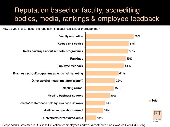 Reputation based on faculty, accrediting bodies, media, rankings & employee feedback