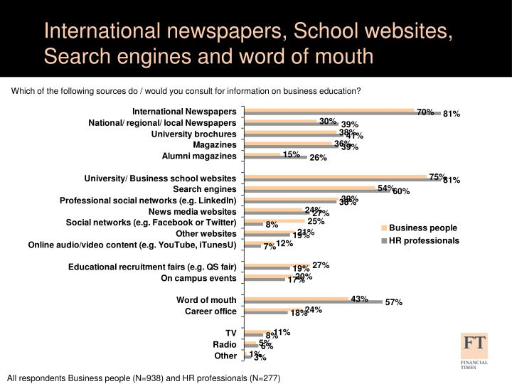 International newspapers, School websites, Search engines and word of mouth