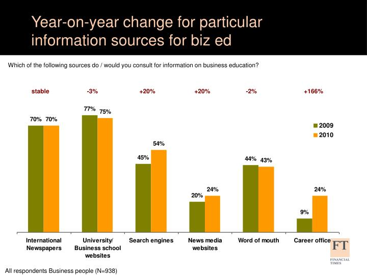 Year-on-year change for particular information sources for biz ed