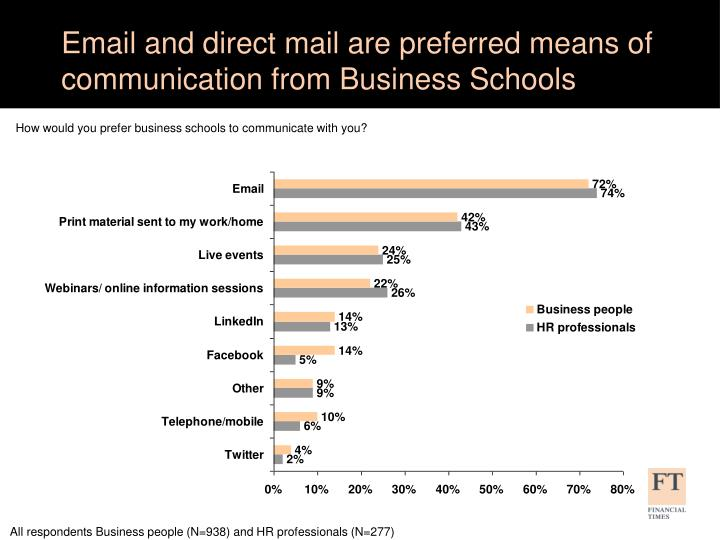 Email and direct mail are preferred means of communication from Business Schools