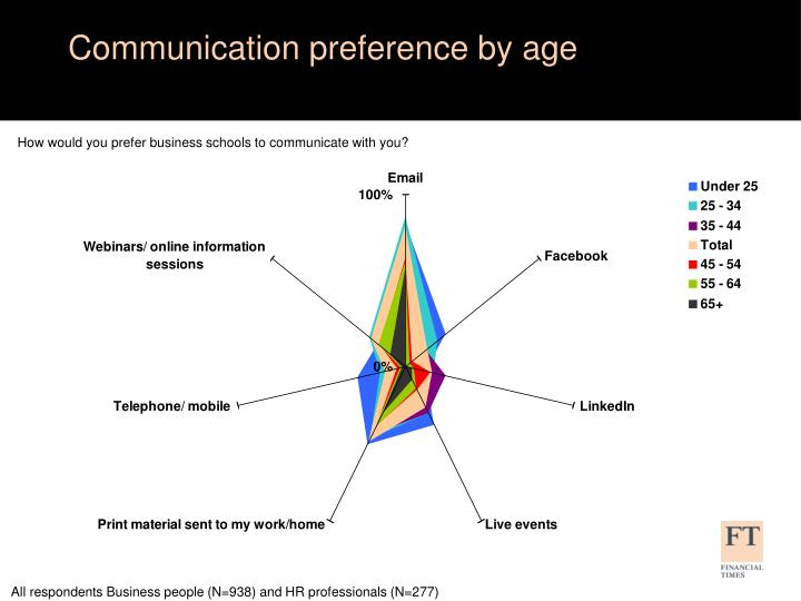 Communication preference by age