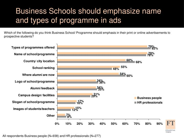 Business Schools should emphasize name and types of programme in ads