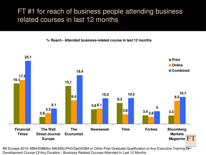 FT #1 for reach of business people attending business related courses in last 12 months