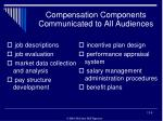 compensation components communicated to all audiences
