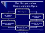 the compensation communication cycle
