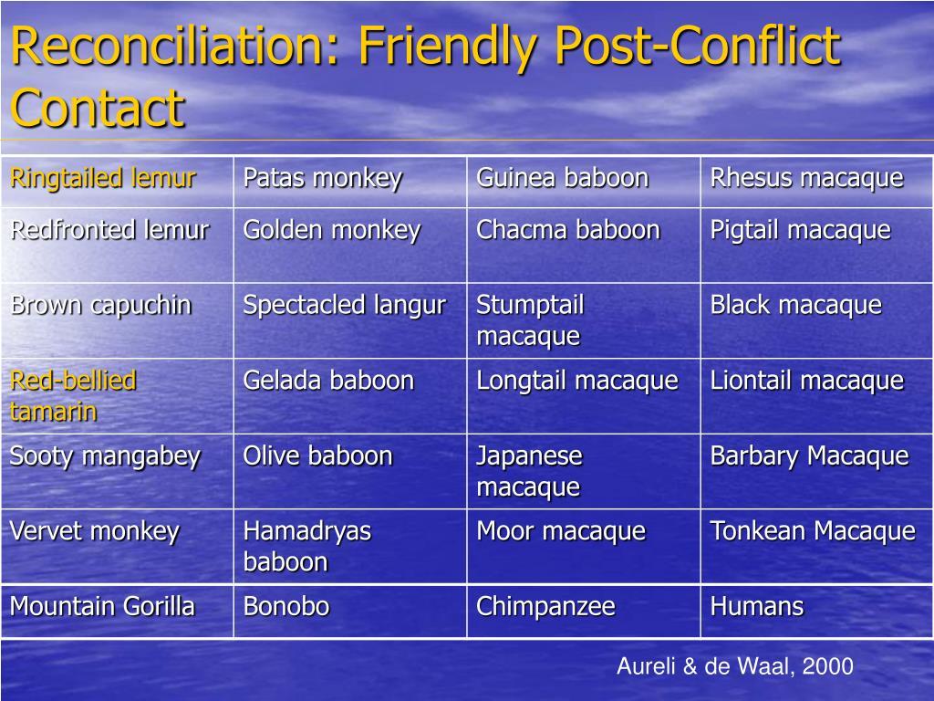 Reconciliation: Friendly Post-Conflict Contact