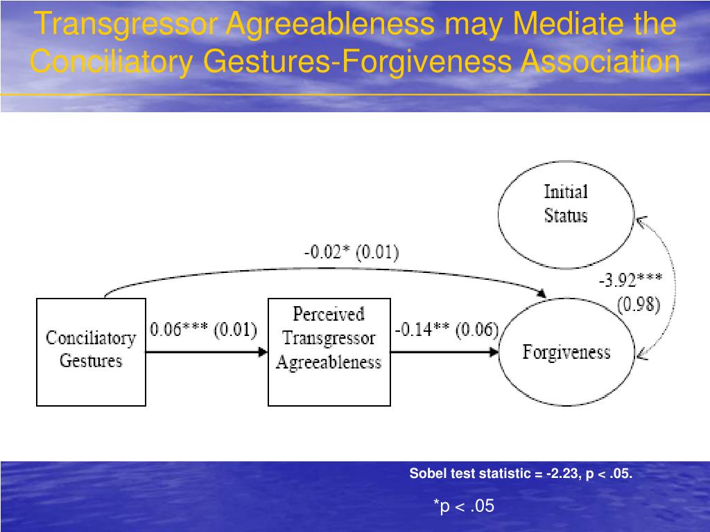 Transgressor Agreeableness may Mediate the Conciliatory Gestures-Forgiveness Association