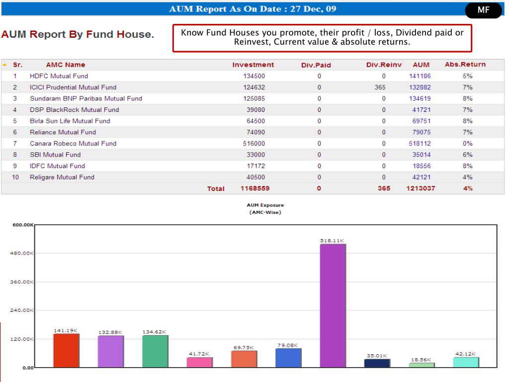 Know Fund Houses you promote, their profit / loss, Dividend paid or Reinvest, Current value & absolute returns.