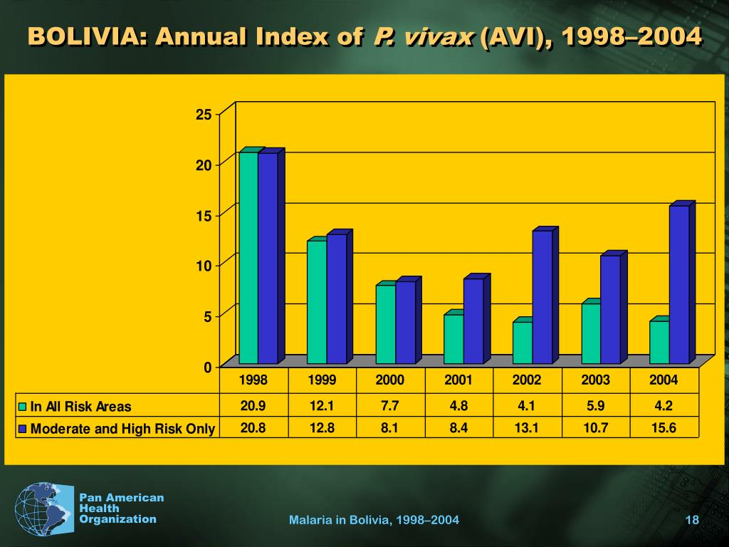 BOLIVIA: Annual Index of