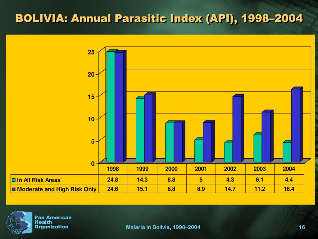 BOLIVIA: Annual Parasitic Index (API), 1998–2004