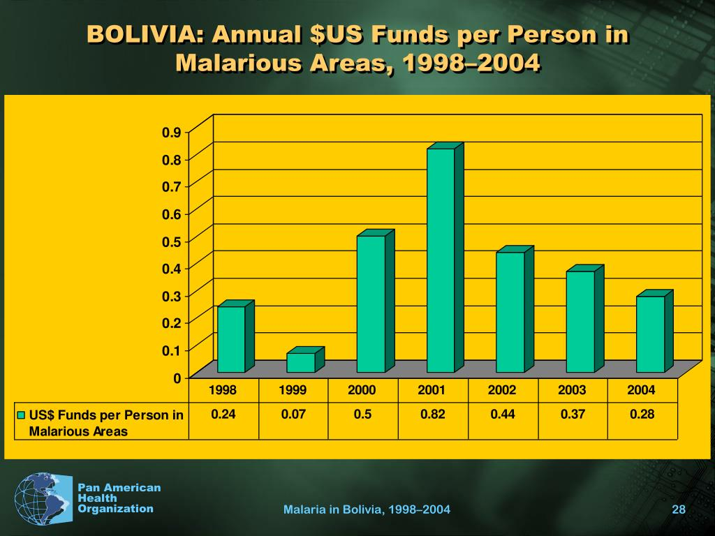 BOLIVIA: Annual $US Funds per Person in Malarious Areas, 1998–2004