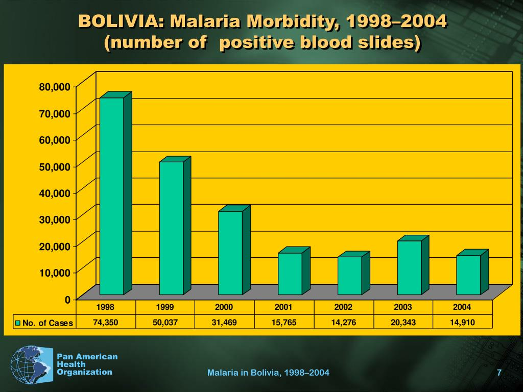 BOLIVIA: Malaria Morbidity, 1998–2004 (number of  positive blood slides)