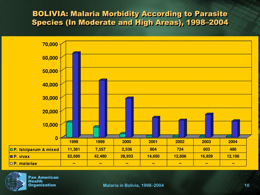 BOLIVIA: Malaria Morbidity According to Parasite Species (In Moderate and High Areas), 1998–2004