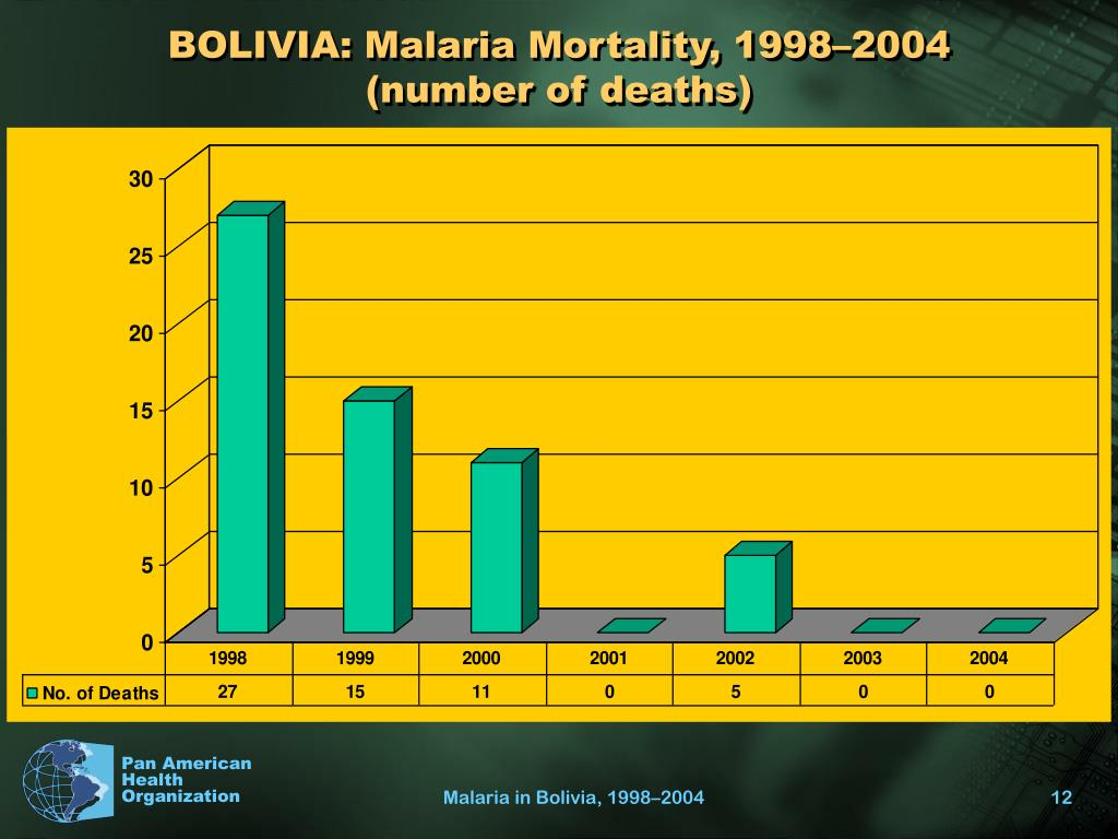BOLIVIA: Malaria Mortality, 1998–2004 (number of deaths)