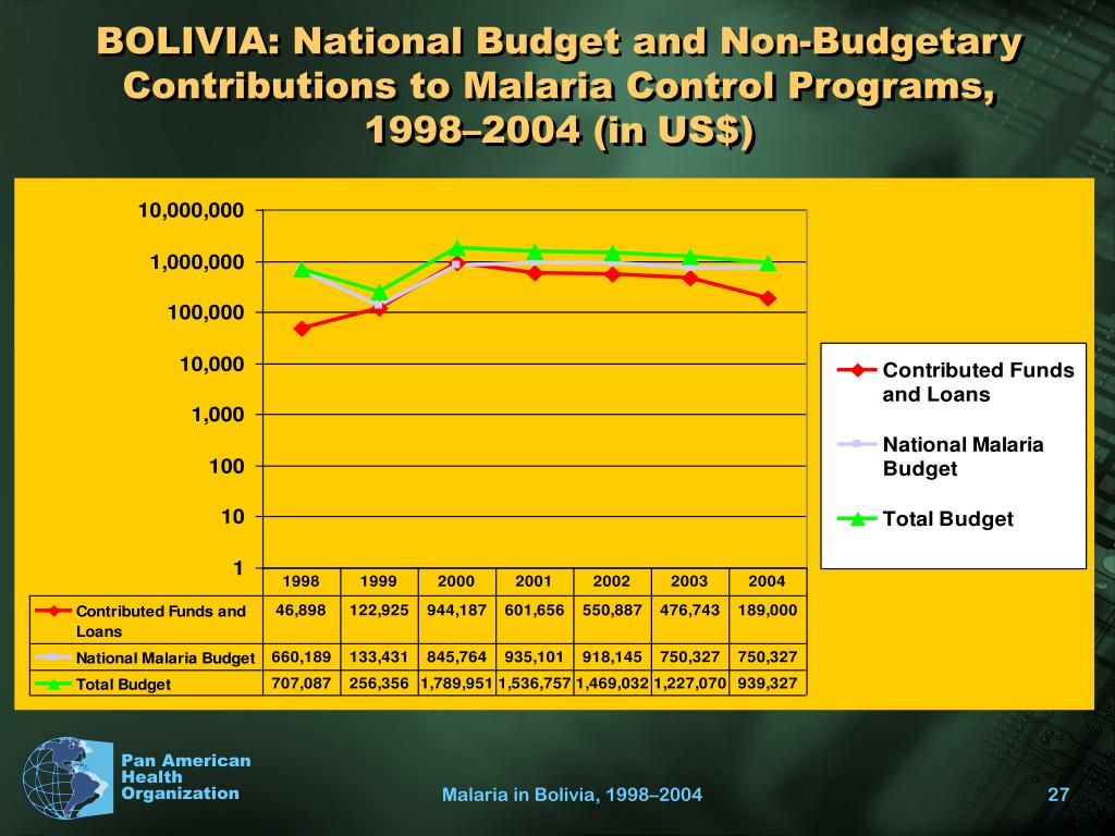 BOLIVIA: National Budget and Non-Budgetary Contributions to Malaria Control Programs, 1998–2004 (in US$)