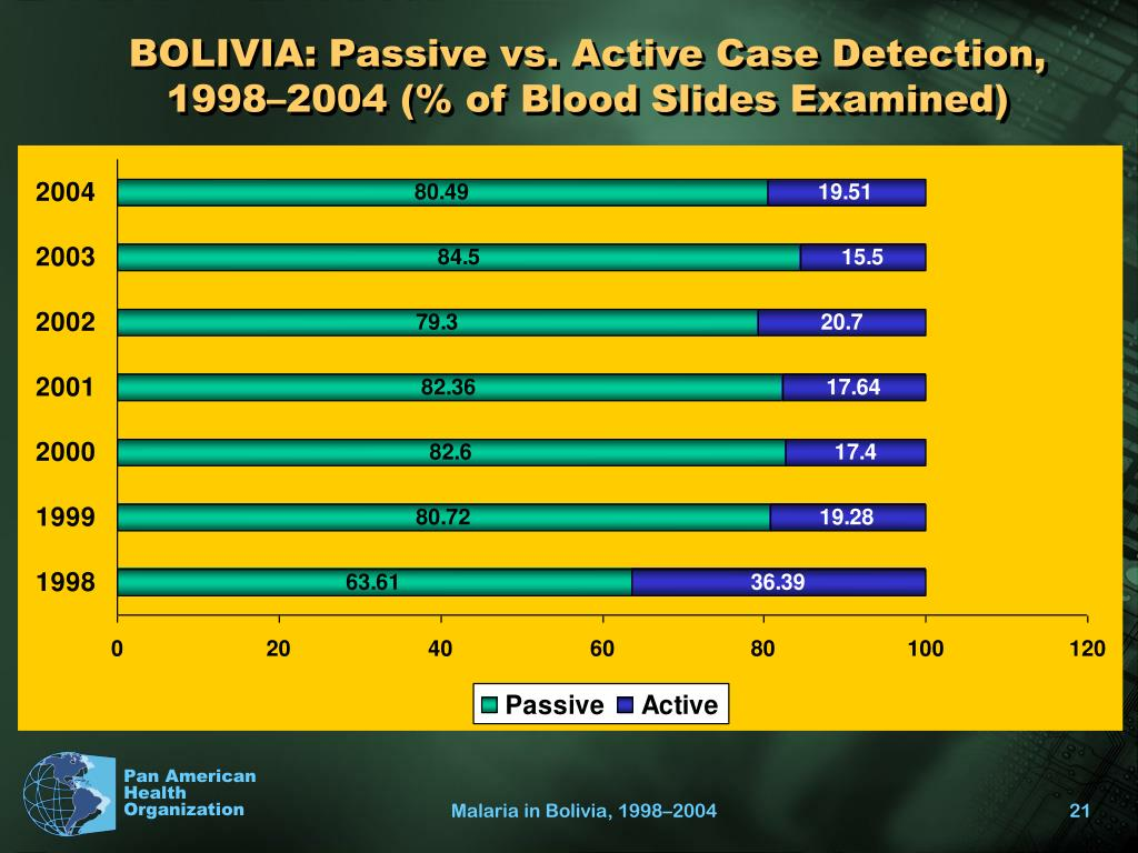 BOLIVIA: Passive vs. Active Case Detection, 1998–2004 (% of Blood Slides Examined)