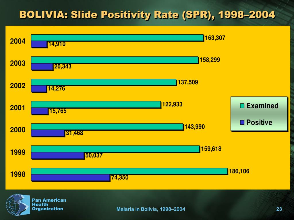 BOLIVIA: Slide Positivity Rate (SPR), 1998–2004