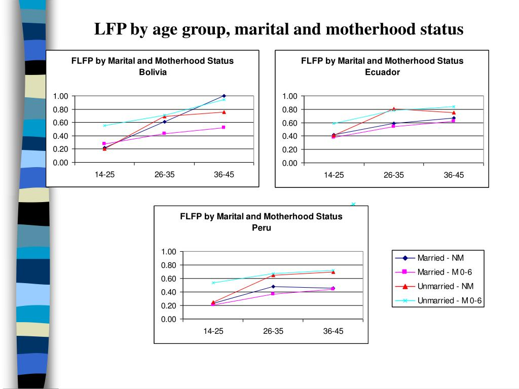 LFP by age group, marital and motherhood status