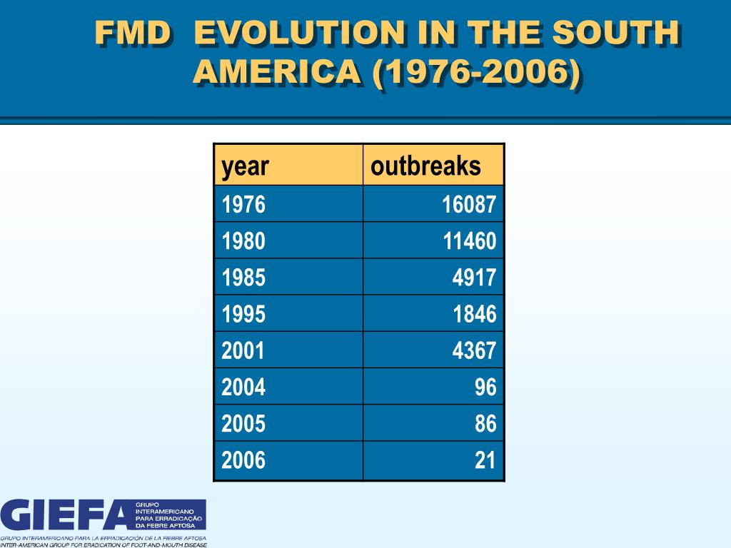 FMD  EVOLUTION IN THE SOUTH AMERICA (1976-2006)