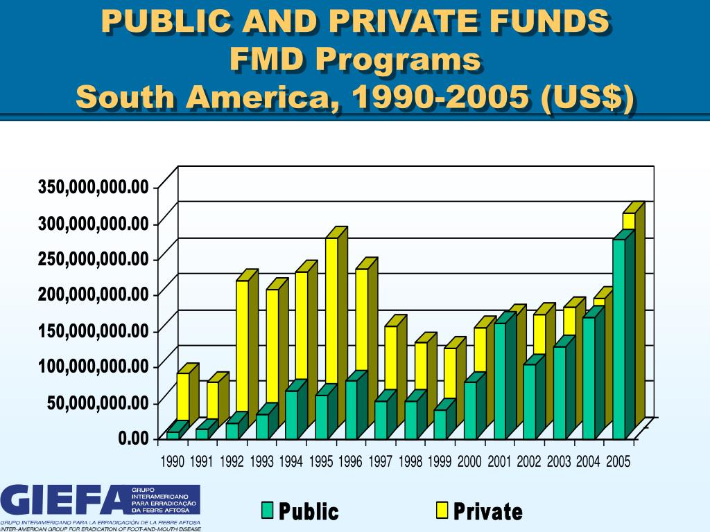 PUBLIC AND PRIVATE FUNDS