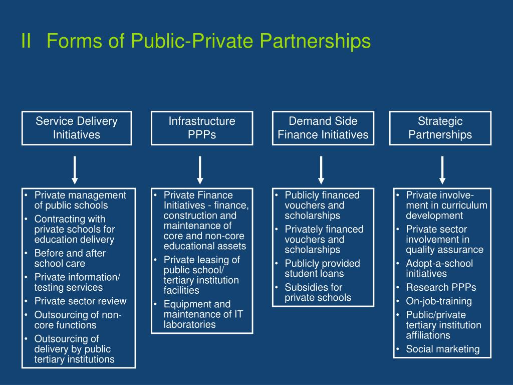 II	Forms of Public-Private Partnerships