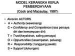 model kerangka kerja pemberdayaan cook and macaulay 1997