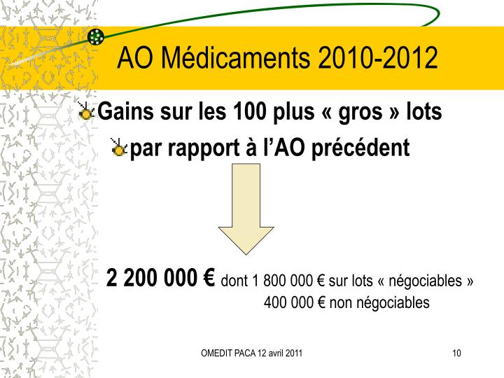 AO Médicaments 2010-2012