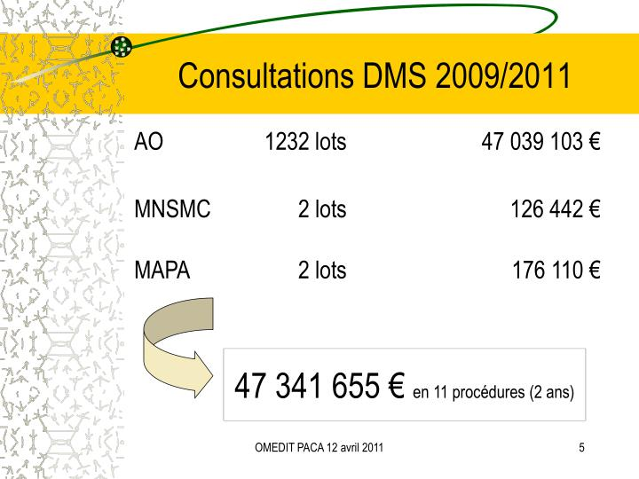 Consultations DMS 2009/2011