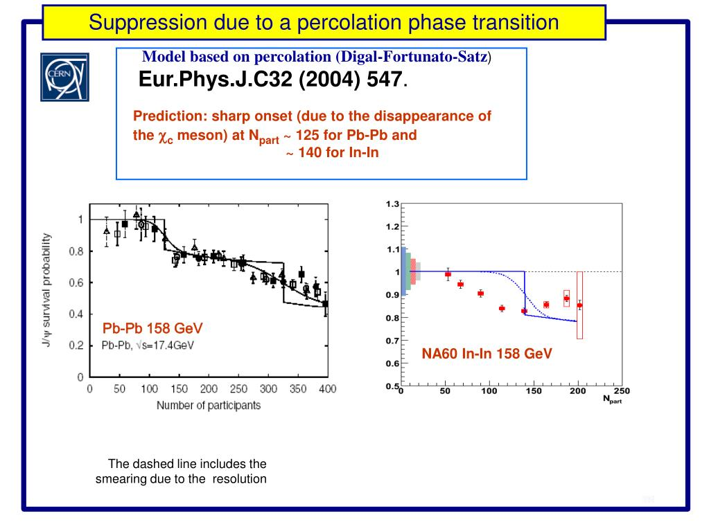 Suppression due to a percolation phase transition