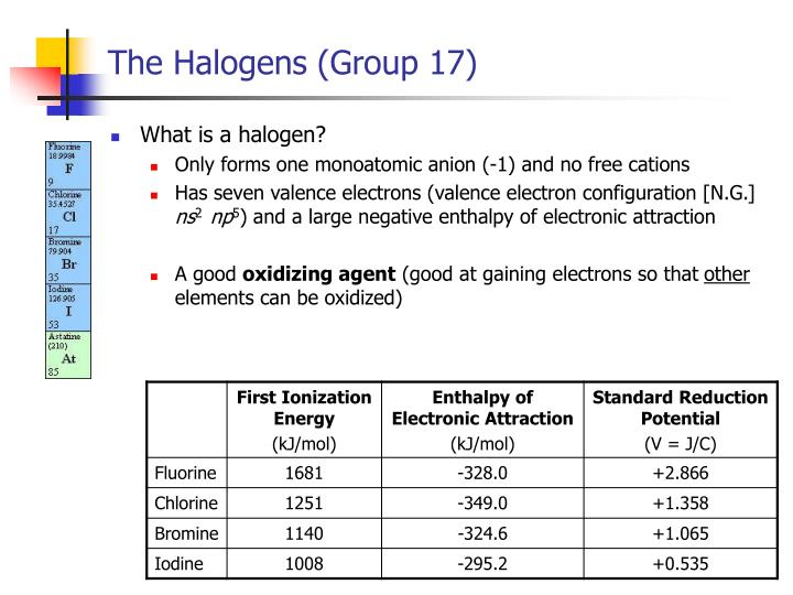 The halogens group 171