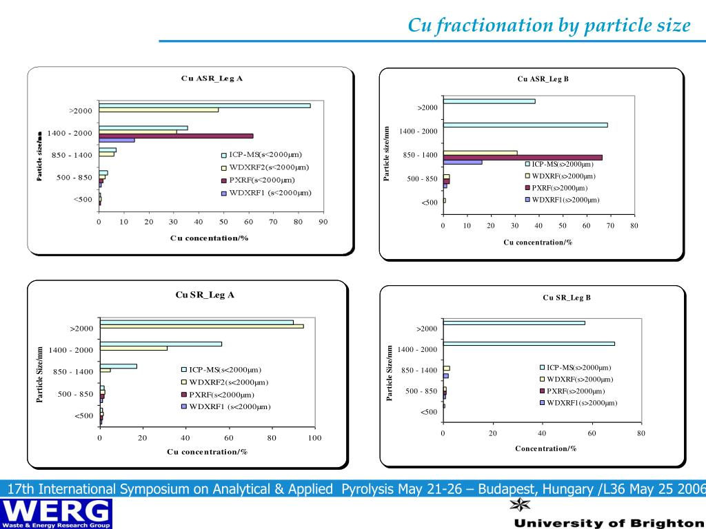 Cu fractionation by particle size