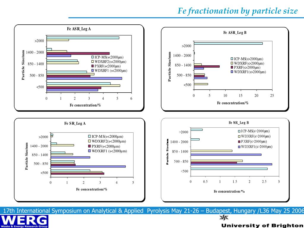 Fe fractionation by particle size