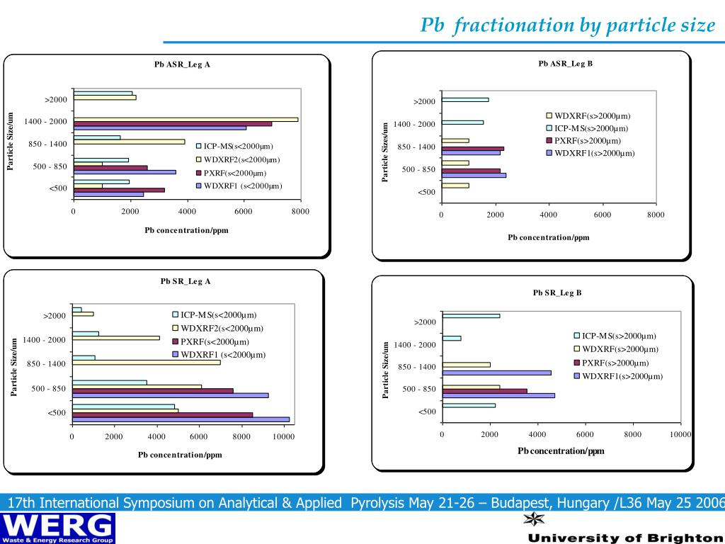Pb  fractionation by particle size