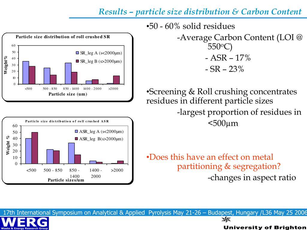 Results – particle size distribution & Carbon Content