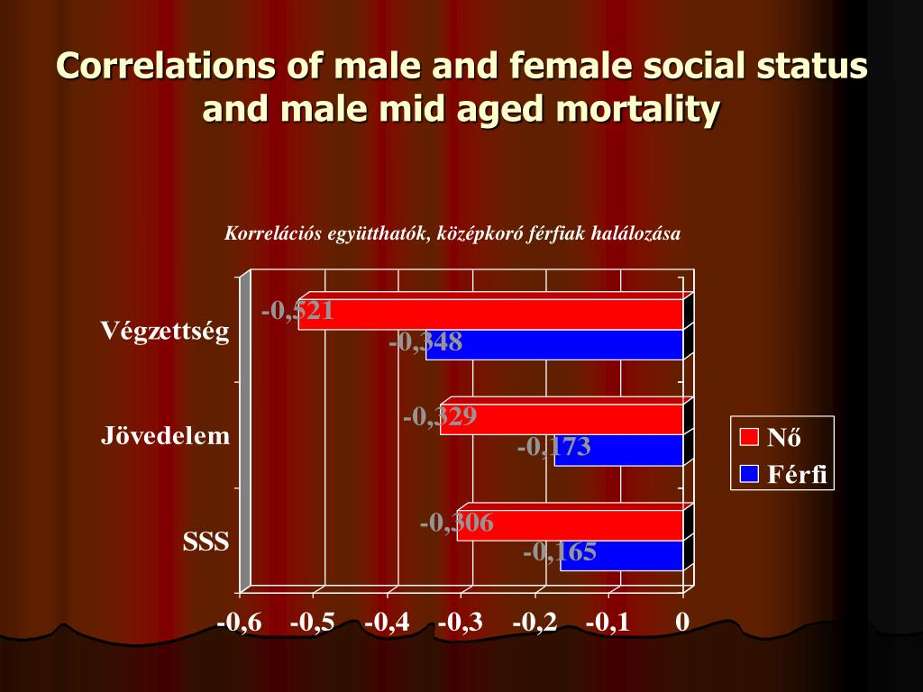 Correlations of male and female social status and male mid aged mortality