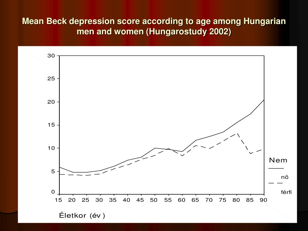 Mean Beck depression score according to age among Hungarian men and women (Hungarostudy 2002)