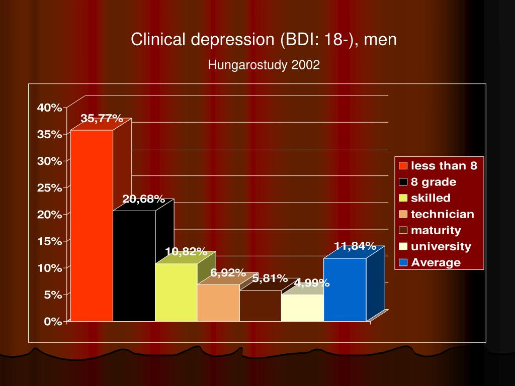 Clinical depression (BDI: 18-), men