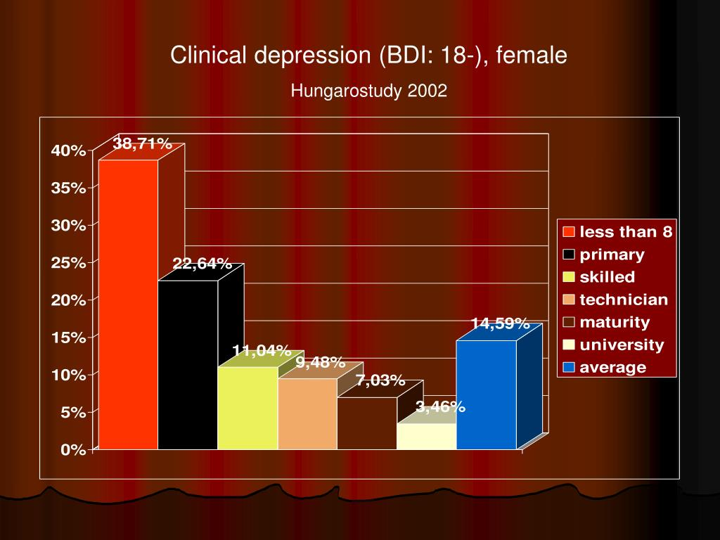 Clinical depression (BDI: 18-), female