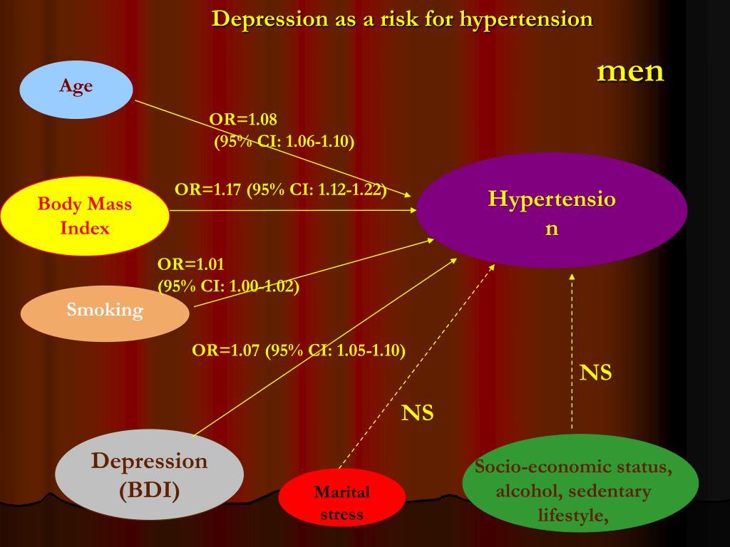 Depression as a risk for hypertension