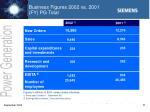 business figures 2002 vs 2001 fy pg total