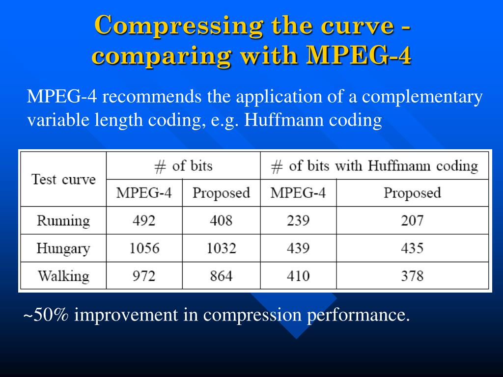 Compressing the curve -