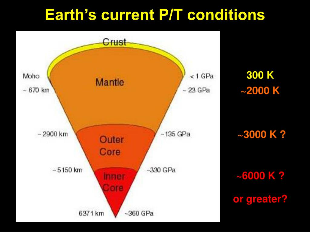 Earth's current P/T conditions