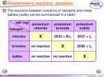 displacement reactions summary