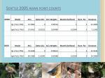 seattle 2005 avian point counts10