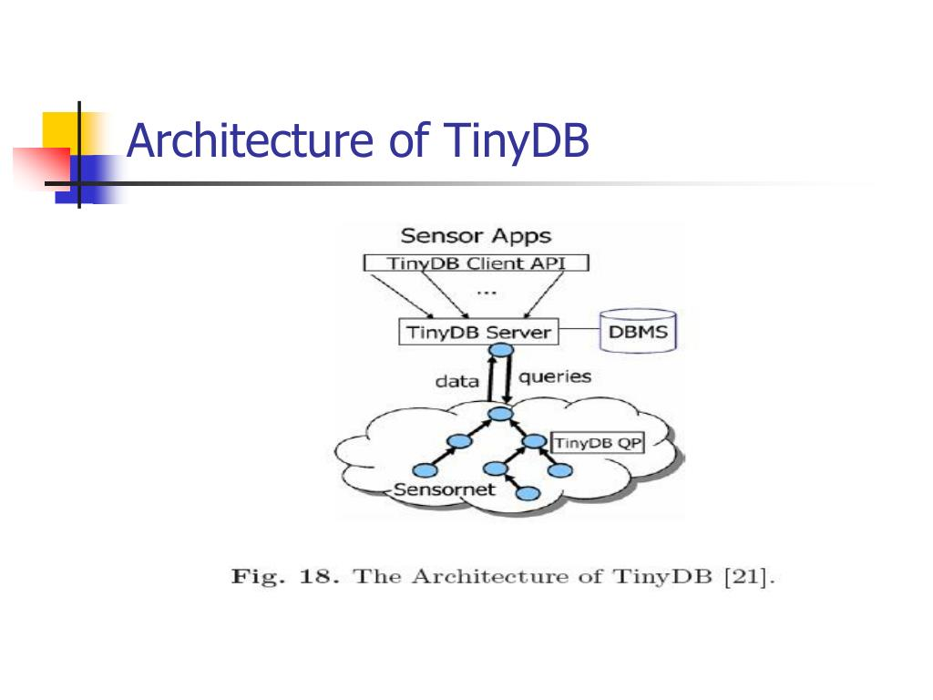 Architecture of TinyDB