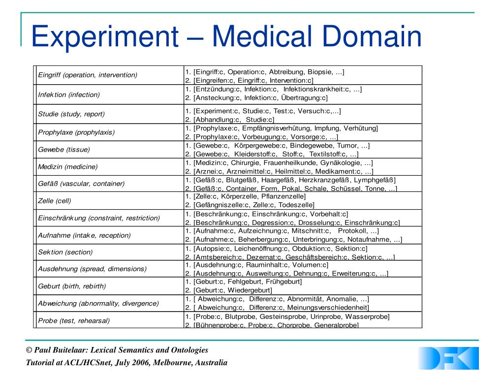 Experiment – Medical Domain