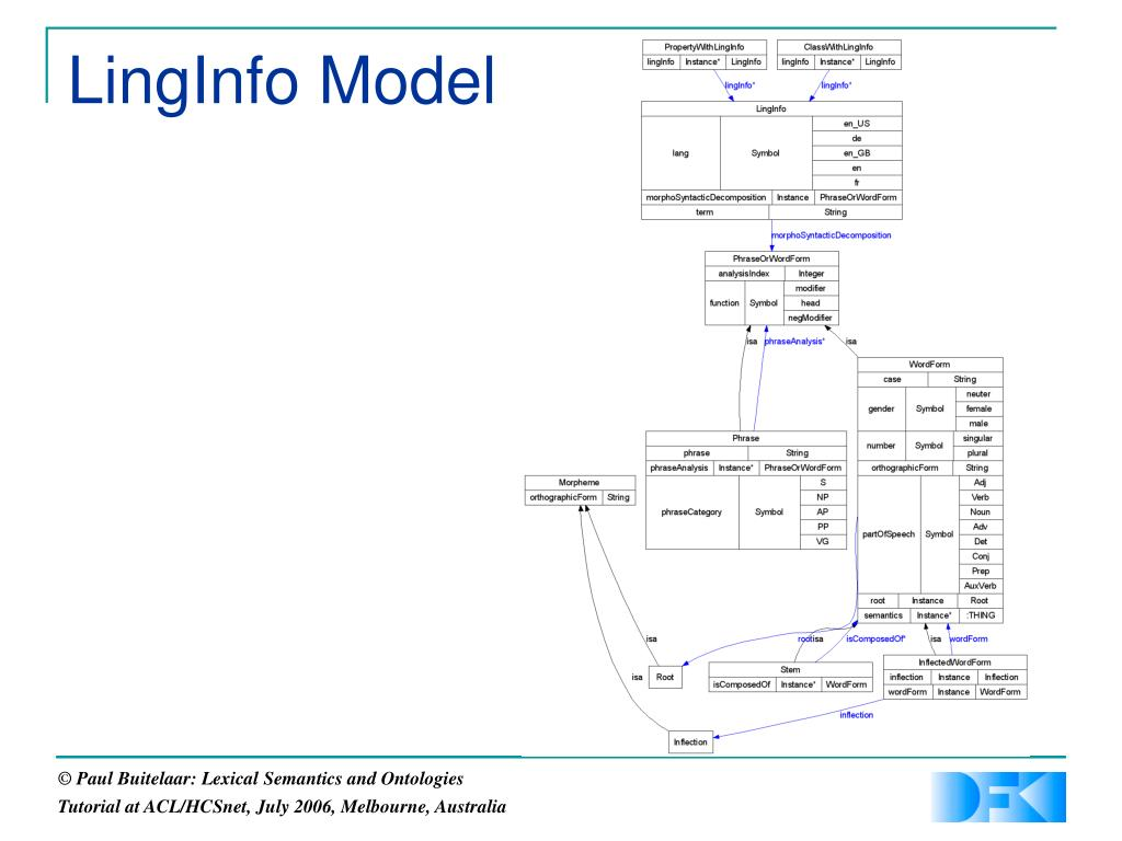 LingInfo Model